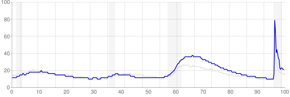 Nevada monthly unemployment rate chart from 1990 to May 2021